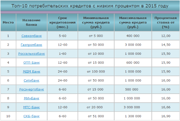 Топ-10 банков с низкой процентной ставкой по потребительским кредитам